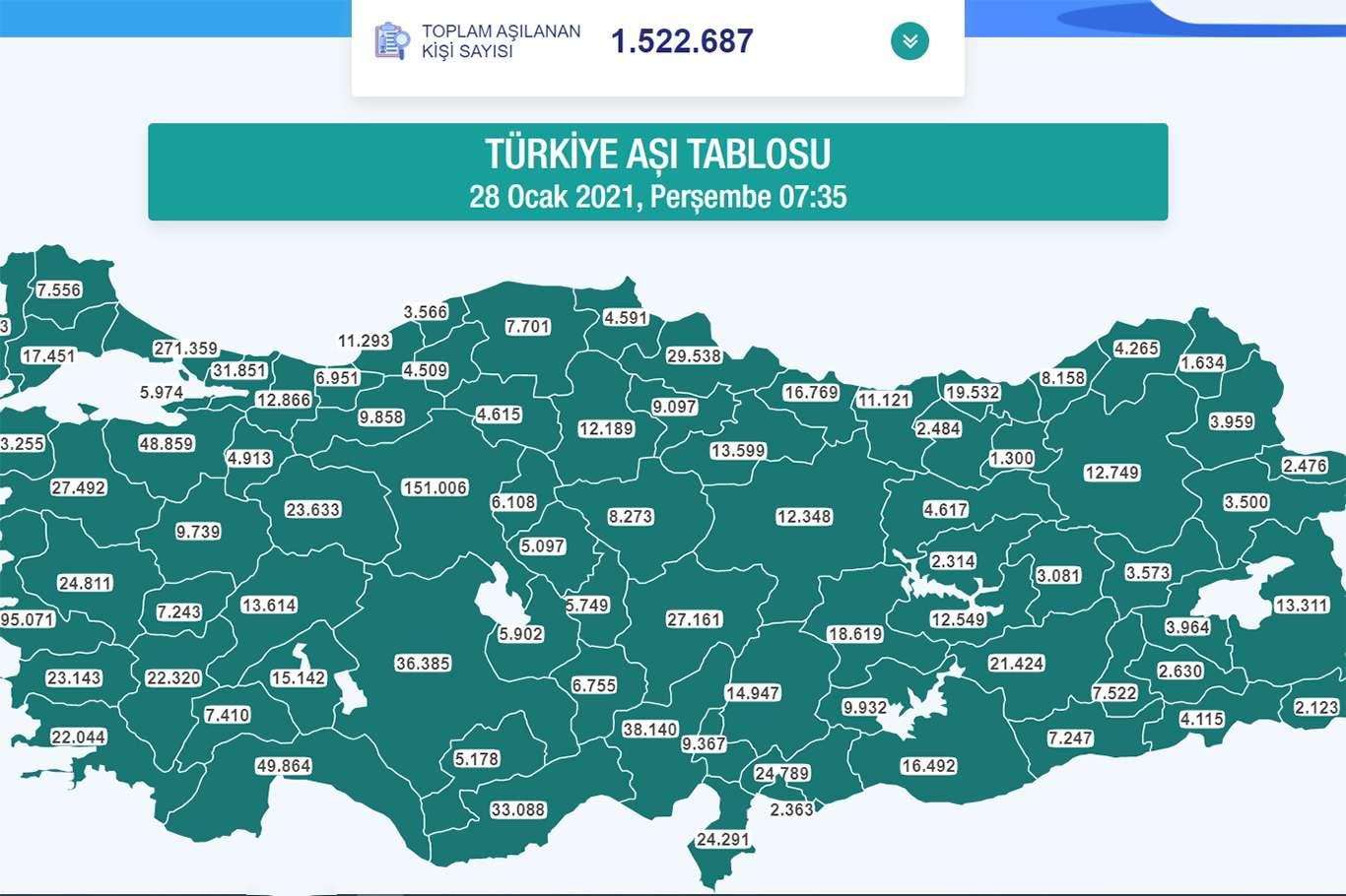 Türkiye Genelinde Covid-19 Aşısı Yaptıranların Sayısı 1,5 Milyonu Aştı