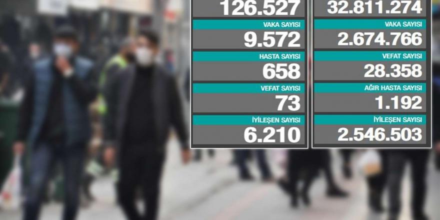 Türkiye'de Son 24 Saatte 73 Can Kaybı 9 Bin 572 Coronavirus Vakası Tespit Edildi